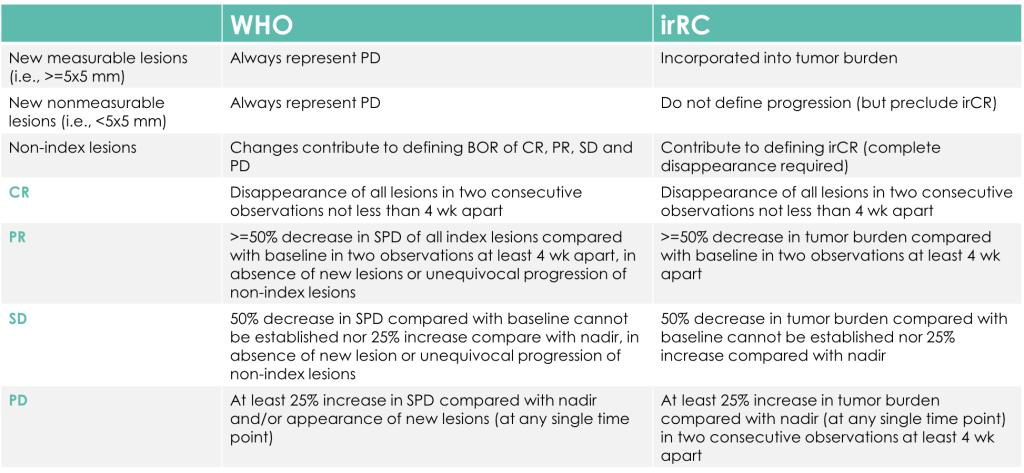 Comparison-Between-WHO-Criteria-and-the-irRC